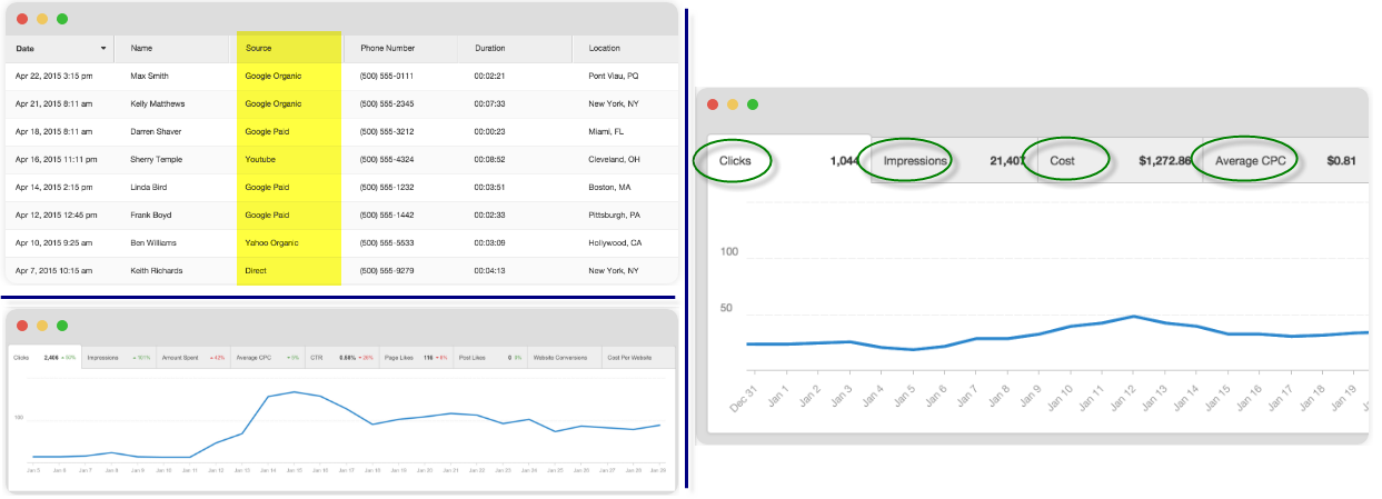 PPC integration with the SearchPOP Marketing performance dashboard software
